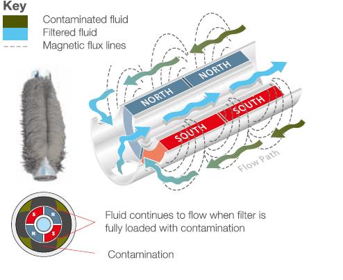 fluidcare Misurazione filtri magnetici fluicare